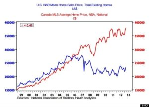 o-BMO-HOUSE-PRICES-CHART-570